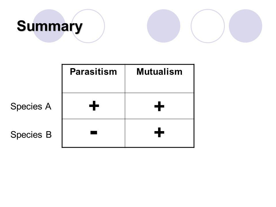 Summary ParasitismMutualism + - Species A Species B + +