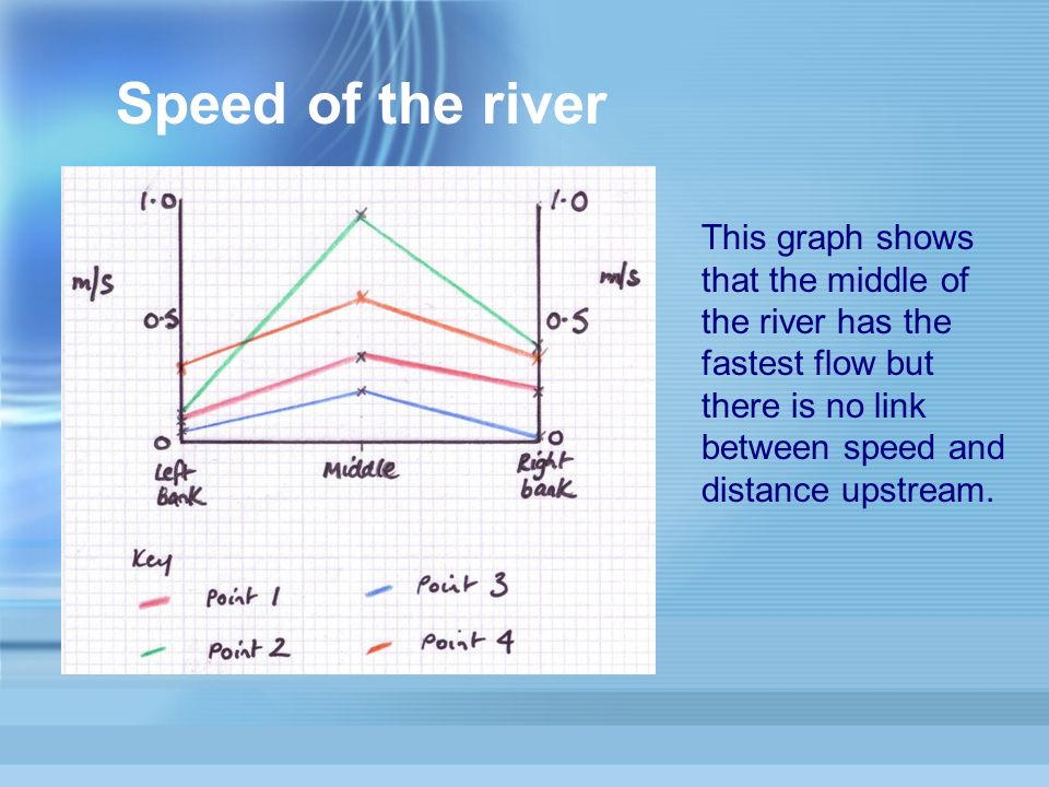 Speed of the river This graph shows that the middle of the river has the fastest flow but there is no link between speed and distance upstream.