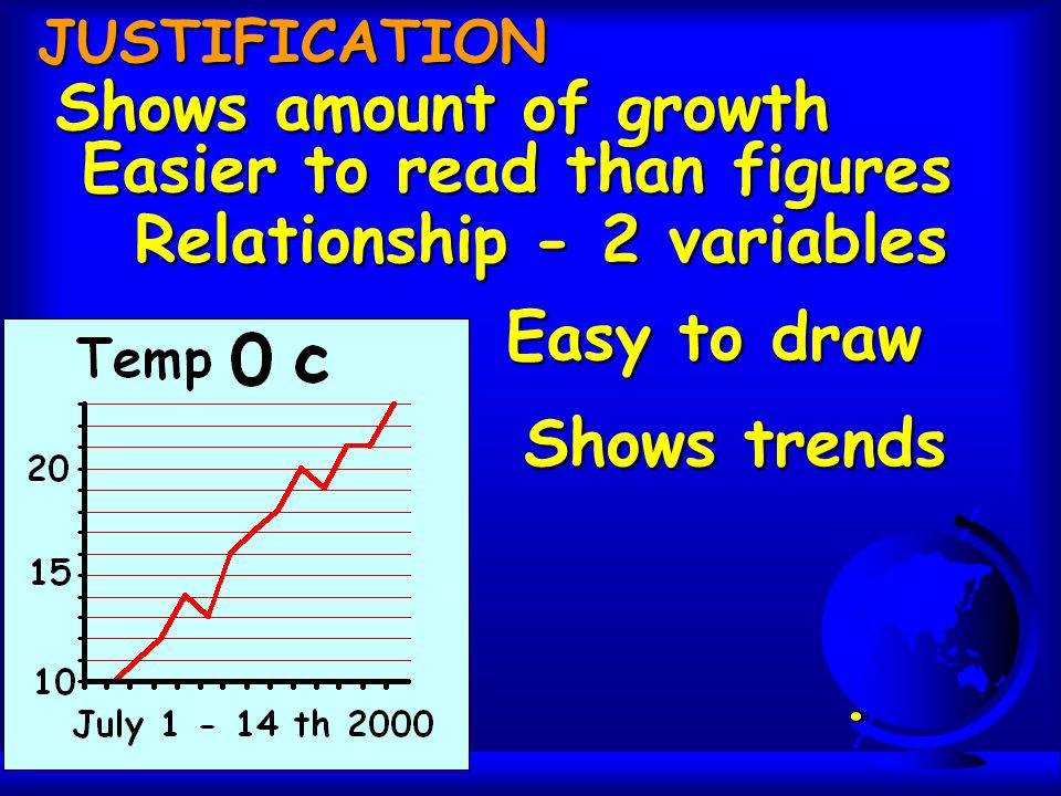 Relationship - 2 variables Shows trends JUSTIFICATION Shows amount of growth Easy to draw Easier to read than figures.