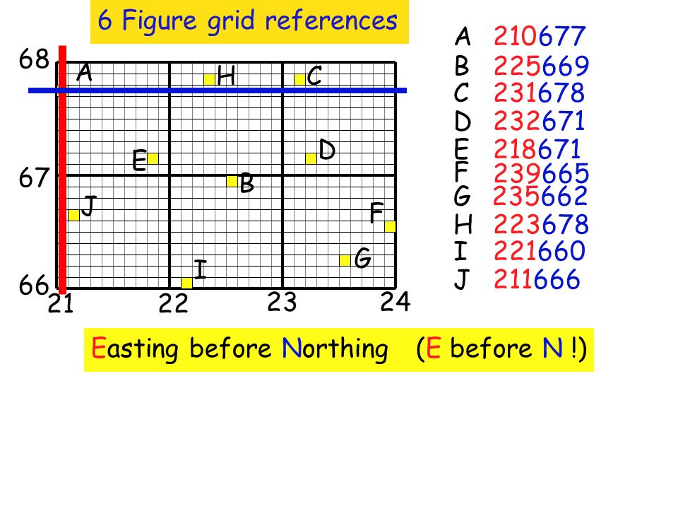 6 Figure grid references 210 Easting before Northing (E before N !) 225669 231678 232671 218671 239665 235662 223678 221660 211666 2122 2324 66 67 68