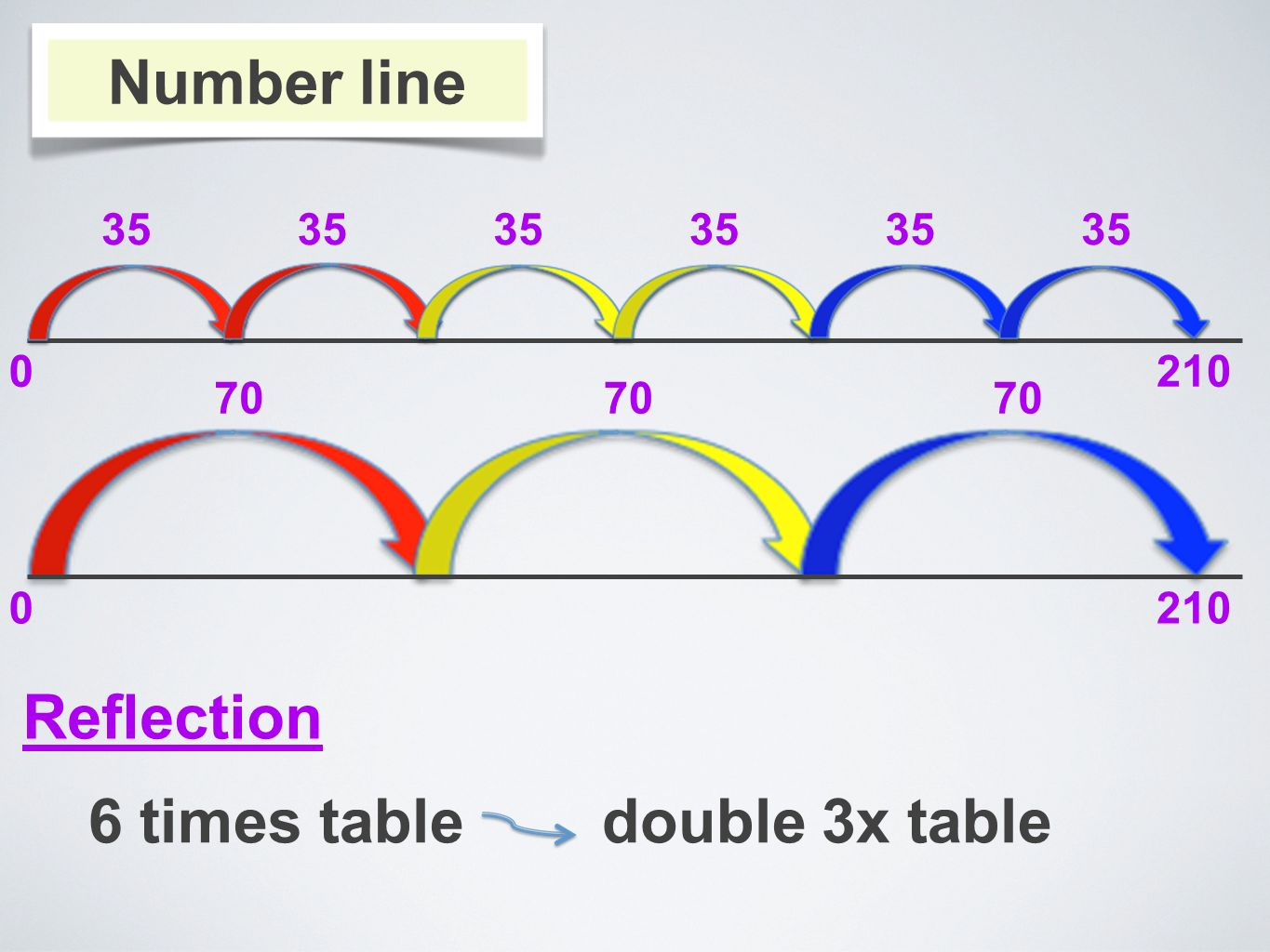 Number line 0210 35 0210 70 Reflection 6 times table double 3x table