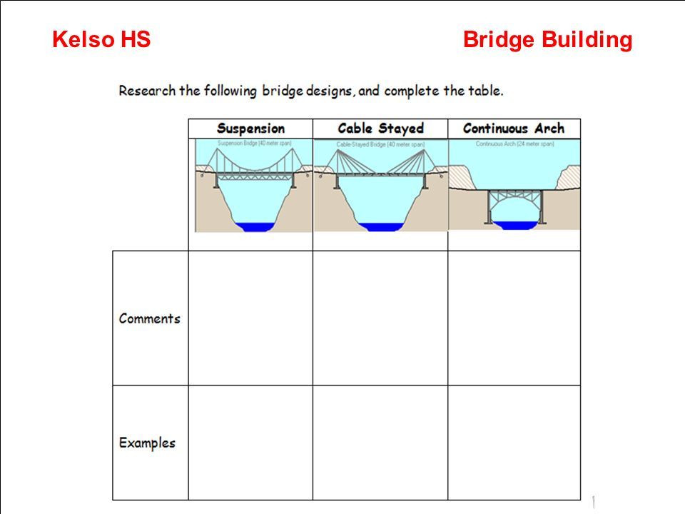 Exemplar Numeracy Across Learning Action Plan Kelso HSBridge Building