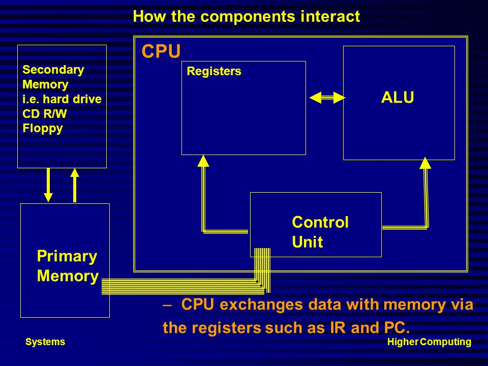 Higher ComputingSystems ROM- SECONDARY STORAGE Read Only Memory Permanent non-volatilePermanent non-volatile Software and data fixed during chip manuf