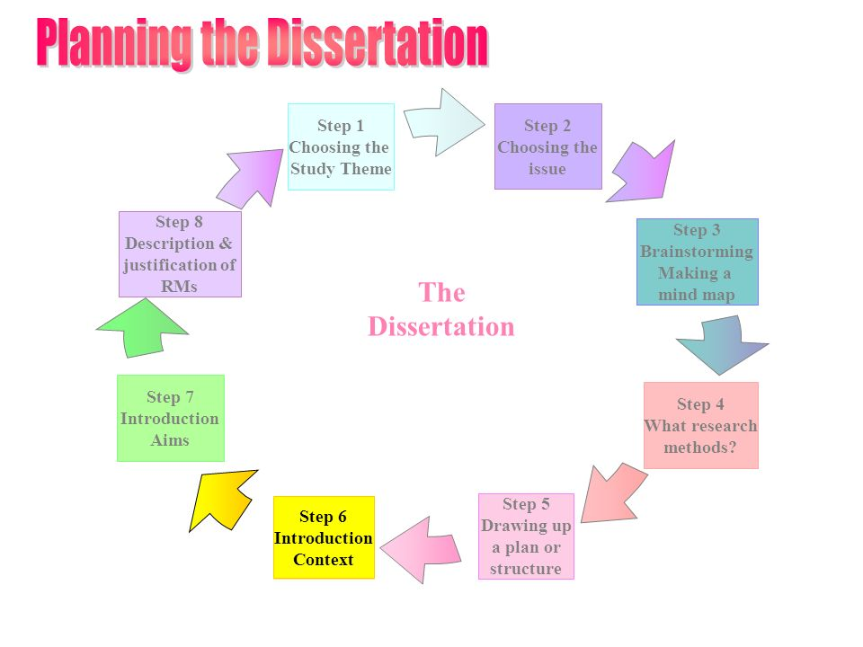 Step 6 Introduction Context Step 2 Choosing the issue Step 3 Brainstorming Making a mind map Step 4 What research methods.