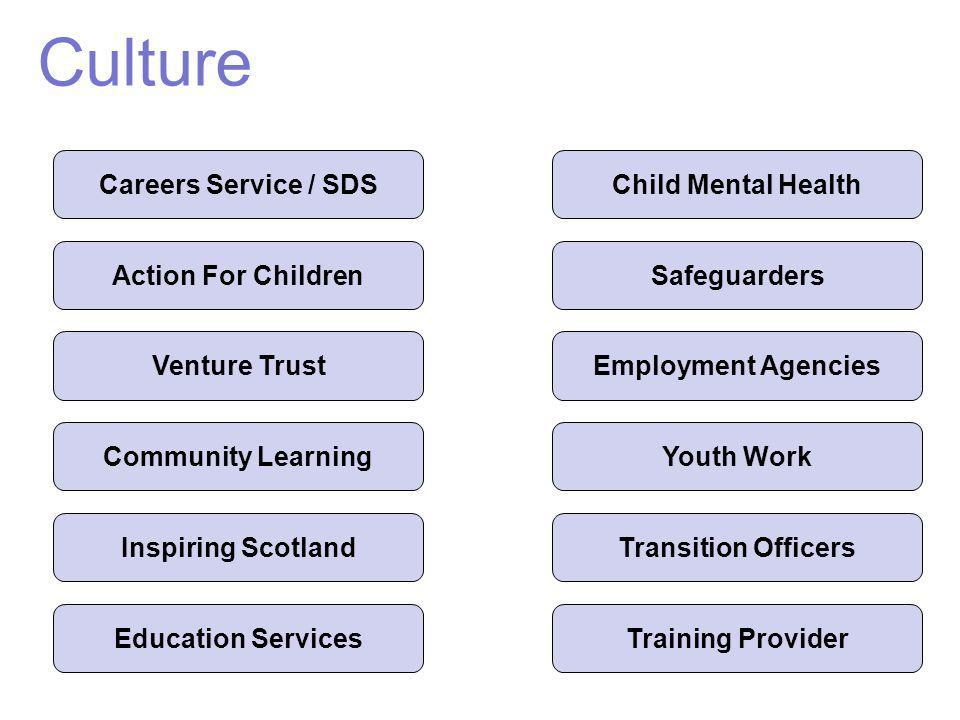 Culture Careers Service / SDS Transition Officers Youth Work Employment AgenciesVenture Trust Child Mental Health Education Services Action For Childr