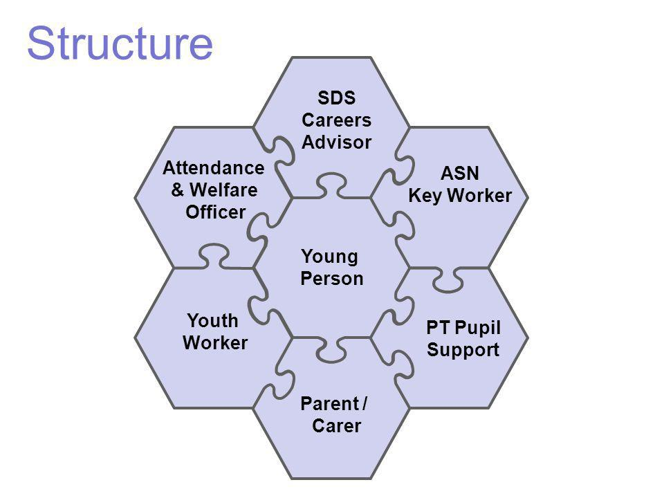 Attendance & Welfare Officer SDS Careers Advisor ASN Key Worker PT Pupil Support Parent / Carer Youth Worker Young Person