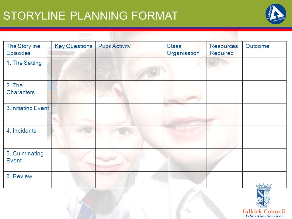STORYLINE PLANNING FORMAT The Storyline Episodes Key QuestionsPupil ActivityClass Organisation Resources Required Outcome 1. The Setting 2. The Charac