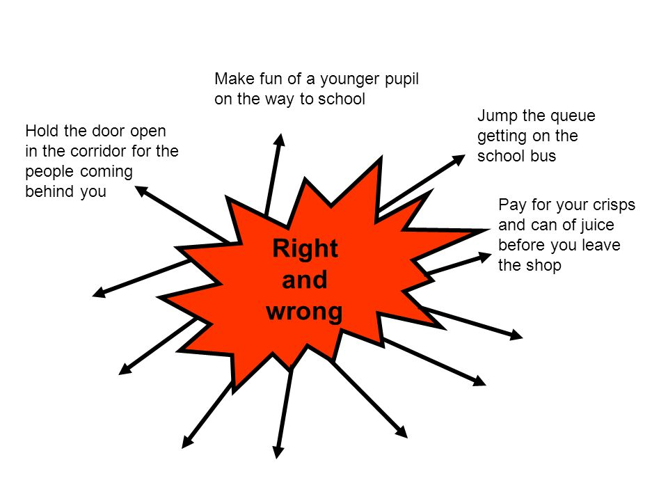 Right and wrong Jump the queue getting on the school bus Make fun of a younger pupil on the way to school Hold the door open in the corridor for the people coming behind you Pay for your crisps and can of juice before you leave the shop