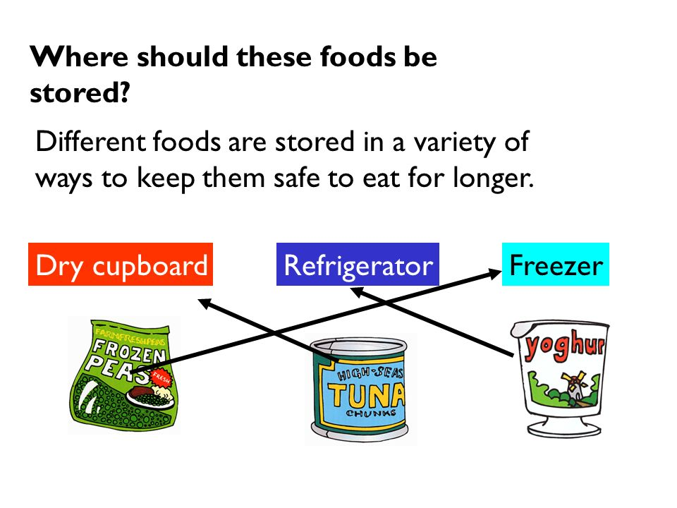 Where should these foods be stored? Different foods are stored in a variety of ways to keep them safe to eat for longer. Dry cupboardRefrigeratorFreez