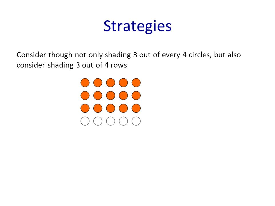 Strategies Consider though not only shading 3 out of every 4 circles, but also consider shading 3 out of 4 rows