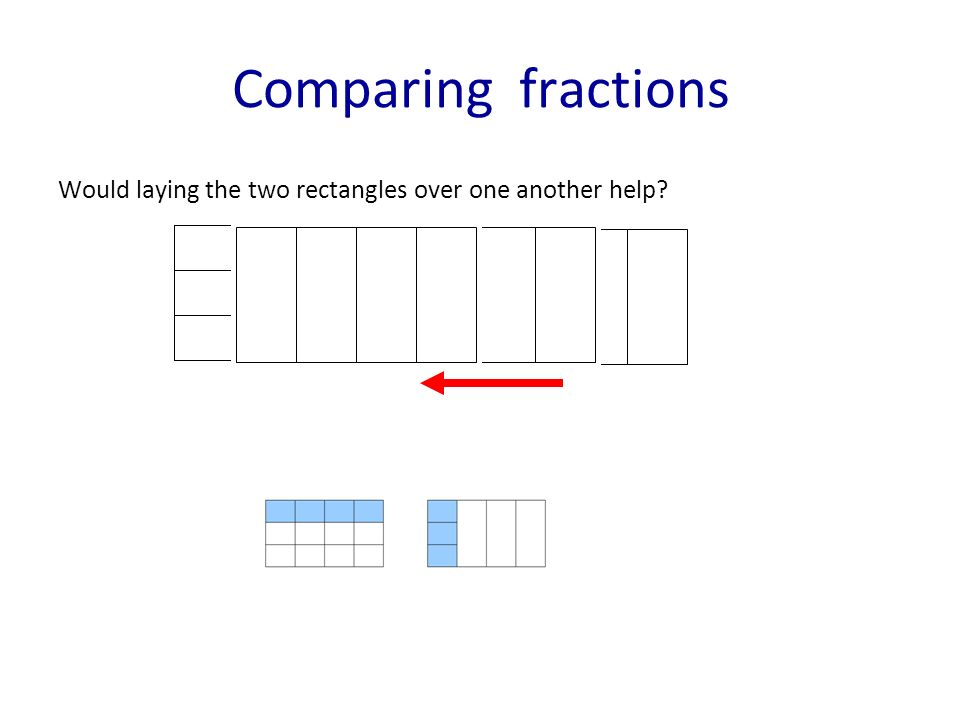 Comparing fractions Would laying the two rectangles over one another help?