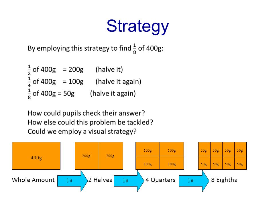 Strategy 400g Whole Amount 200g 100g 50g 2 Halves 4 Quarters 8 Eighths