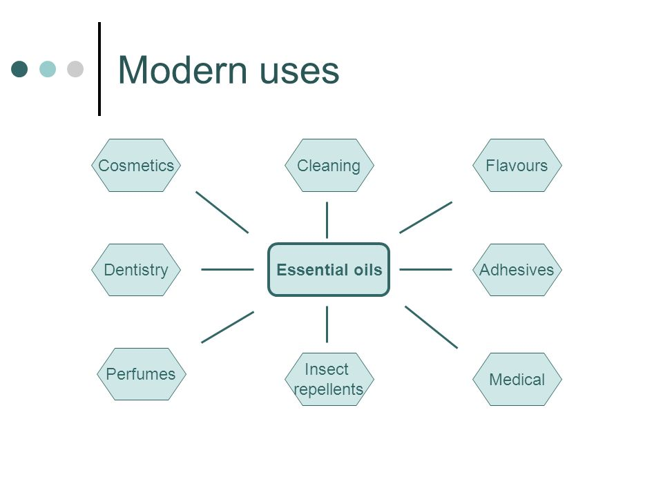 Modern uses Essential oils CosmeticsFlavours Perfumes Medical Cleaning Insect repellents Dentistry Adhesives