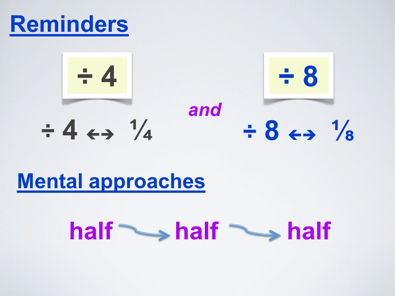 Reminders ÷ 4 ¼ ÷ 4 Mental approaches half half half and ÷ 8
