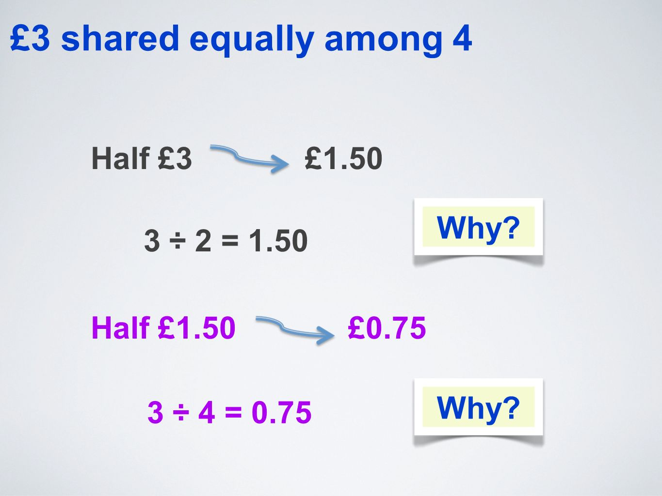 £3 shared equally among 4 Half £3 £1.50 3 ÷ 2 = 1.50 Half £1.50 £0.75 3 ÷ 4 = 0.75 Why