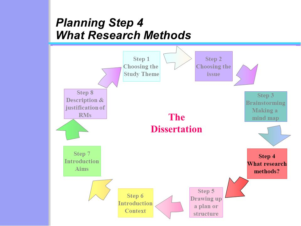Step 6 Introduction Context Step 2 Choosing the issue Step 3 Brainstorming Making a mind map Step 5 Drawing up a plan or structure Step 6 Introduction Context Step 1 Choosing the Study Theme Step 7 Introduction Aims Step 8 Description & justification of RMs Step 4 What research methods.