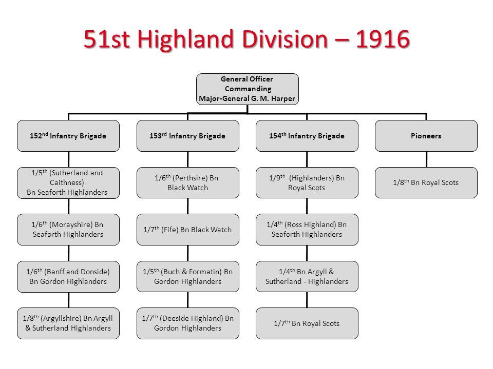 51st Highland Division – 1916 General Officer Commanding Major-General G.