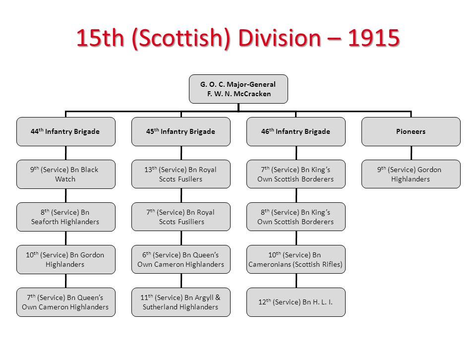 15th (Scottish) Division – 1915 G. O. C. Major-General F. W. N. McCracken 44 th Infantry Brigade45 th Infantry Brigade46 th Infantry BrigadePioneers 9