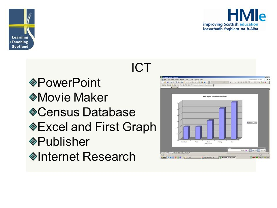 ICT PowerPoint Movie Maker Census Database Excel and First Graph Publisher Internet Research