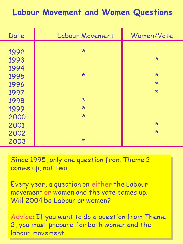 8 Labour Movement and Women Questions DateLabour Movement Women/Vote 1992* 1993* 1994 1995** 1996* 1997* 1998* 1999* 2000* 2001* 2002* 2003* Since 1995, only one question from Theme 2 comes up, not two.