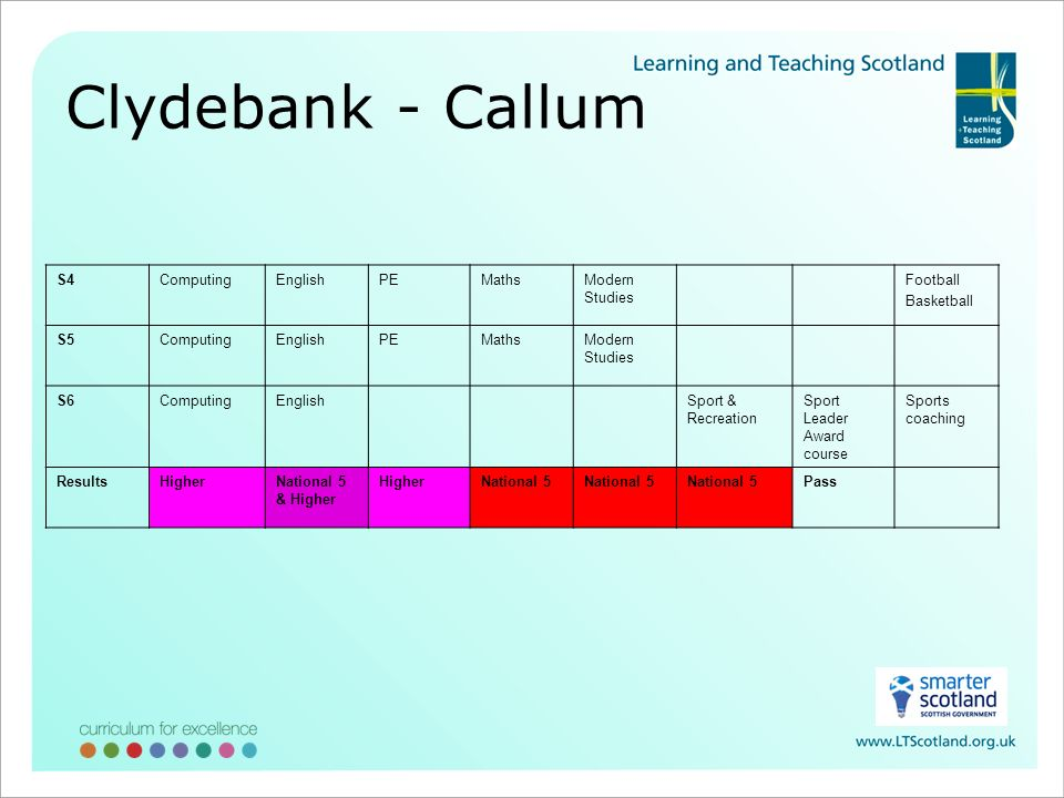 Clydebank - Callum S4ComputingEnglishPEMathsModern Studies Football Basketball S5ComputingEnglishPEMathsModern Studies S6ComputingEnglishSport & Recreation Sport Leader Award course Sports coaching ResultsHigherNational 5 & Higher HigherNational 5 Pass