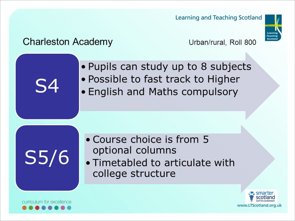 Charleston Academy Urban/rural, Roll 800 Pupils can study up to 8 subjects Possible to fast track to Higher English and Maths compulsory S4 Course choice is from 5 optional columns Timetabled to articulate with college structure S5/6