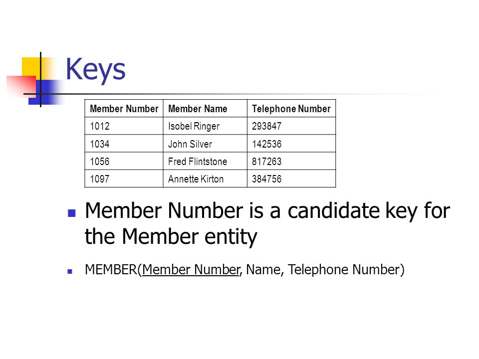 Keys Member NumberMember NameTelephone Number 1012Isobel Ringer John Silver Fred Flintstone Annette Kirton Member Number is a candidate key for the Member entity MEMBER(Member Number, Name, Telephone Number)