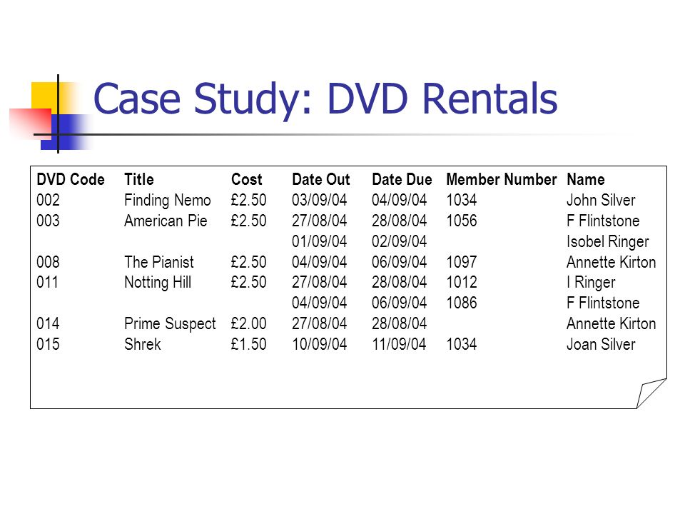 Keys DVD CodeTitleCostDate OutDate DueMember Number 002Finding Nemo£2.5003/09/0404/09/04 1034 003American Pie 3£2.5001/09/0402/09/04 1012 008The Pianist£2.5004/09/0406/09/04 1097 011Notting Hill£2.5004/09/0406/09/04 1056 014Prime Suspect£2.0027/08/0428/08/04 1097 015Shrek£1.5010/09/0411/09/04 1034 DVD Code is a candidate key for the DVD Rental entity DVD RENTAL(DVD Code, Title, Cost, Date Out, Date Due, *Member Number) Member Number is called a foreign key.