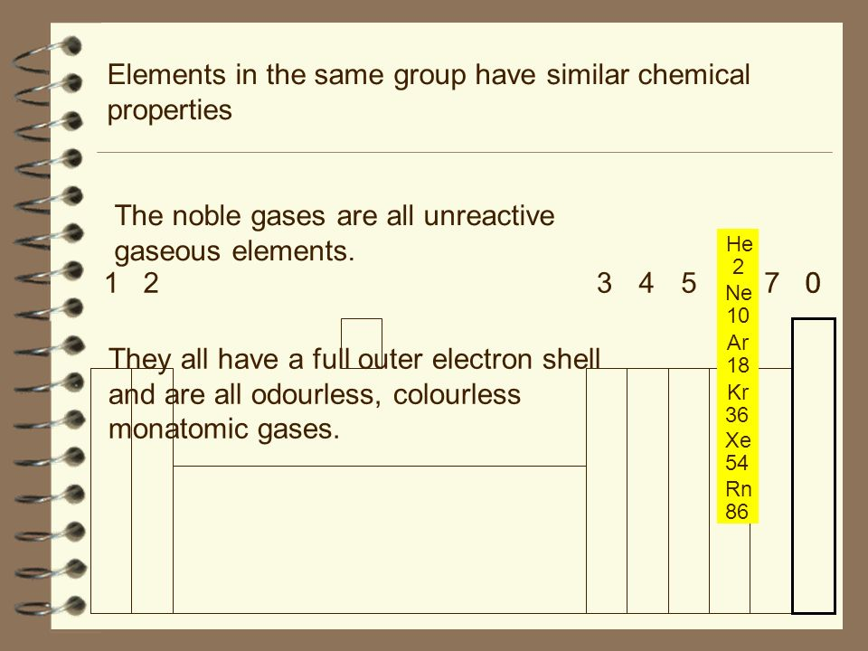 13456702 Elements in the same group have similar chemical properties The noble gases are all unreactive gaseous elements.