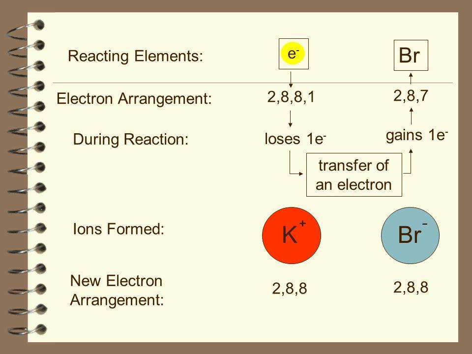 Reacting Elements: Electron Arrangement: During Reaction: New Electron Arrangement: Ions Formed: K Br 2,8,8,1 2,8,7 loses 1e - gains 1e - 2,8,8 transf