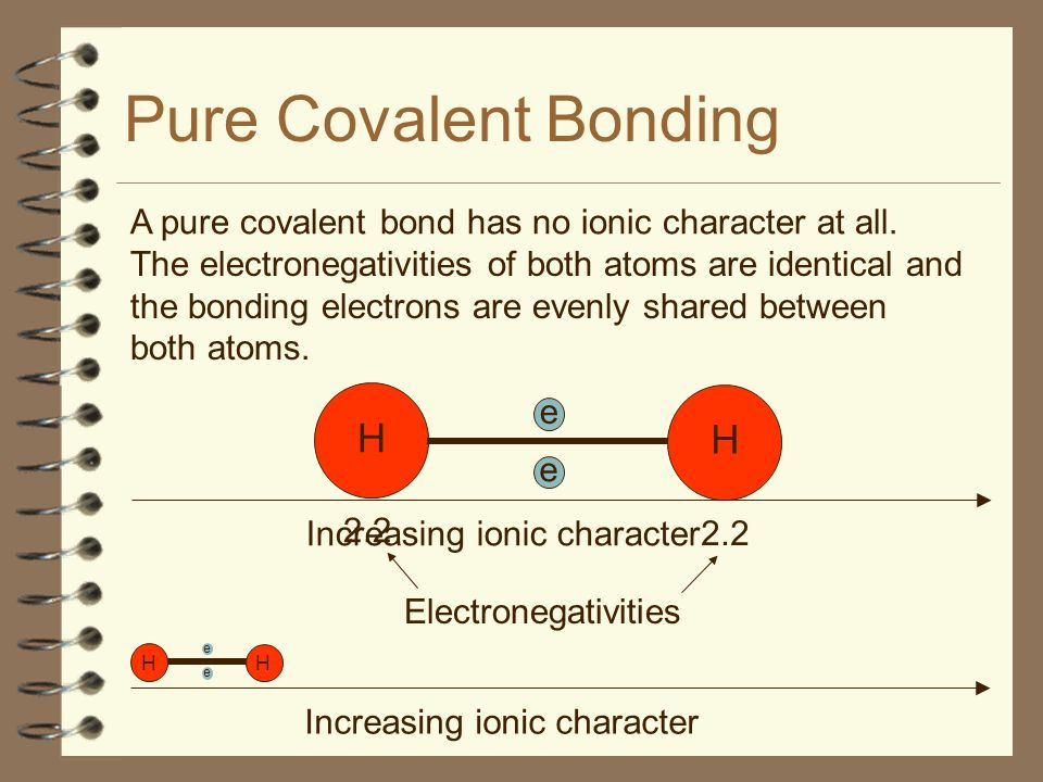 Pure Covalent Bonding e e H H e H H e A pure covalent bond has no ionic character at all. The electronegativities of both atoms are identical and the