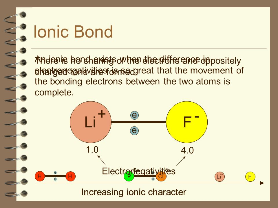 Bonding Continuum e H H e e P Cl e δ-δ- δ+δ+ Increasing ionic character Li F + - Pure Covalent Bond Polar Covalent Bond Ionic Bond To judge the type of bonding in any particular compound it is more important to look at the properties it exhibits rather than simply the names of the elements involved.