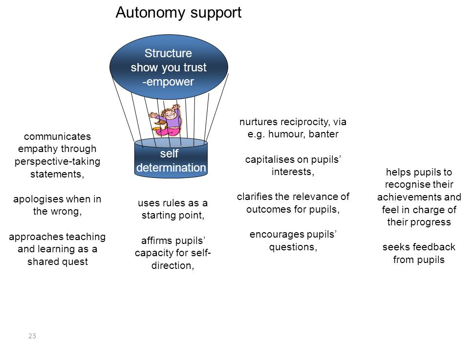 23 self determination Structure show you trust -empower helps pupils to recognise their achievements and feel in charge of their progress seeks feedback from pupils communicates empathy through perspective-taking statements, apologises when in the wrong, approaches teaching and learning as a shared quest uses rules as a starting point, affirms pupils capacity for self- direction, nurtures reciprocity, via e.g.