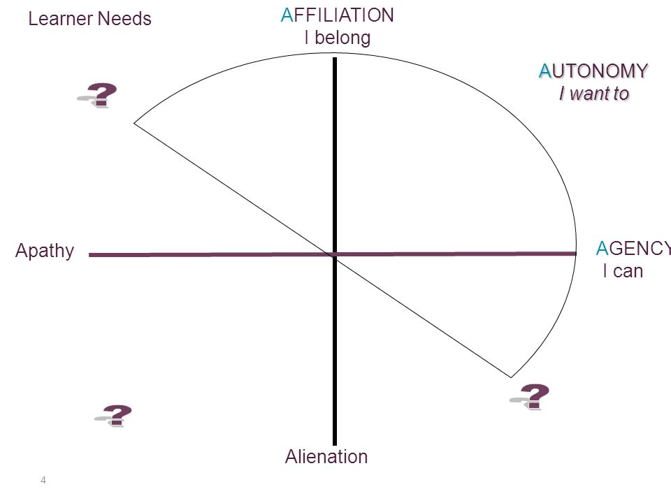 4 AFFILIATION I belong AGENCY I can AUTONOMY I want to Learner Needs Alienation Apathy