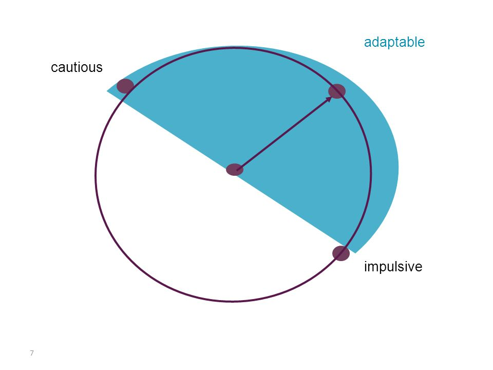 8 impulsive cautious adaptable stuck chaotic The Arc of Resilience 10 9 9 8 8 7 7 6 6 5 5 4 3 3 1 2 2 1 0 4 rigid