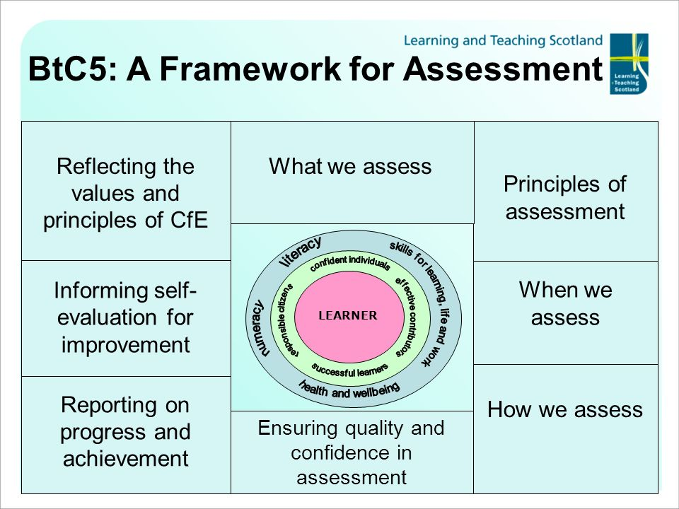 BtC5: A Framework for Assessment LEARNER Informing self- evaluation for improvement Reporting on progress and achievement How we assess Principles of