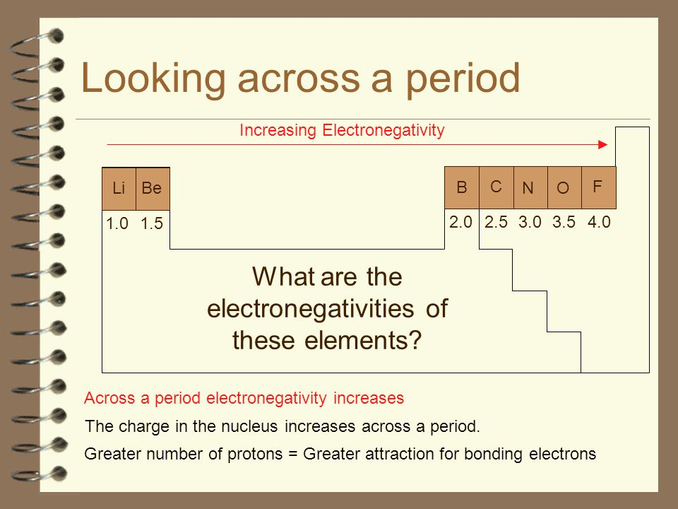 Looking across a period Increasing Electronegativity Across a period electronegativity increases The charge in the nucleus increases across a period.