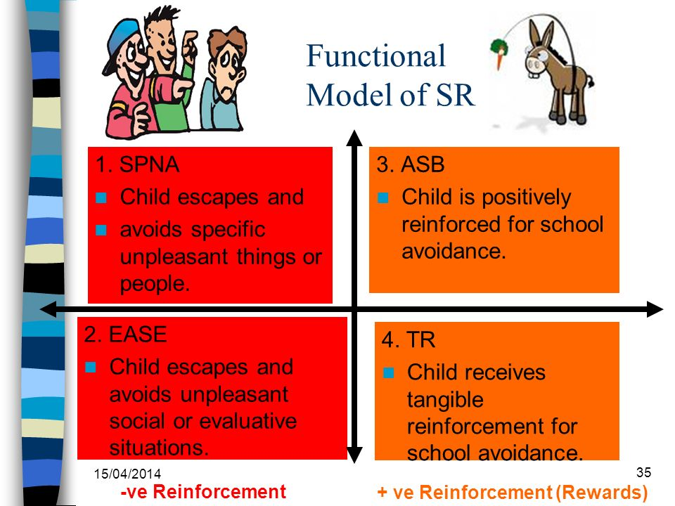 Functional Model of SR 3. ASB Child is positively reinforced for school avoidance. 2. EASE Child escapes and avoids unpleasant social or evaluative si