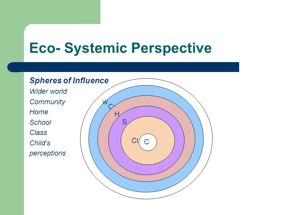Eco- Systemic Perspective Spheres of Influence Wider world Community Home School Class Childs perceptions Co H S Cl C w