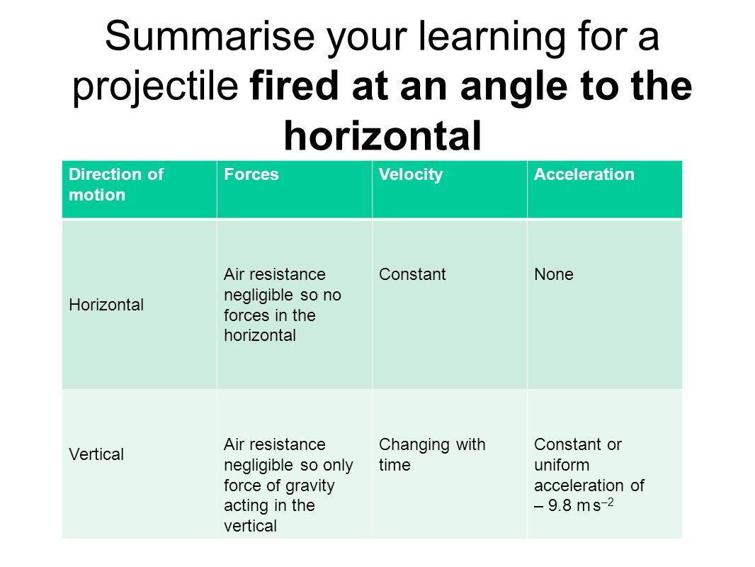 Summarise your learning for a projectile fired at an angle to the horizontal Direction of motion ForcesVelocityAcceleration Horizontal Vertical