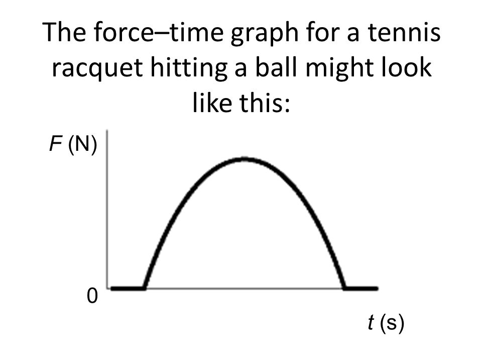 F (N) 0 t (s) The force–time graph for a tennis racquet hitting a ball might look like this:
