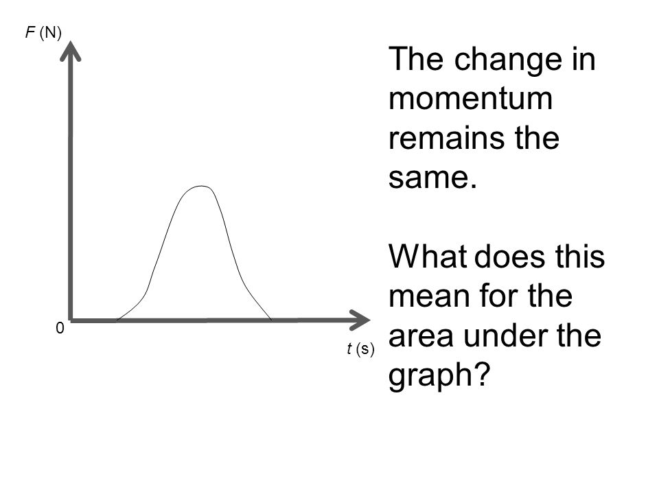 t (s) 0 F (N) The change in momentum remains the same. What does this mean for the area under the graph?