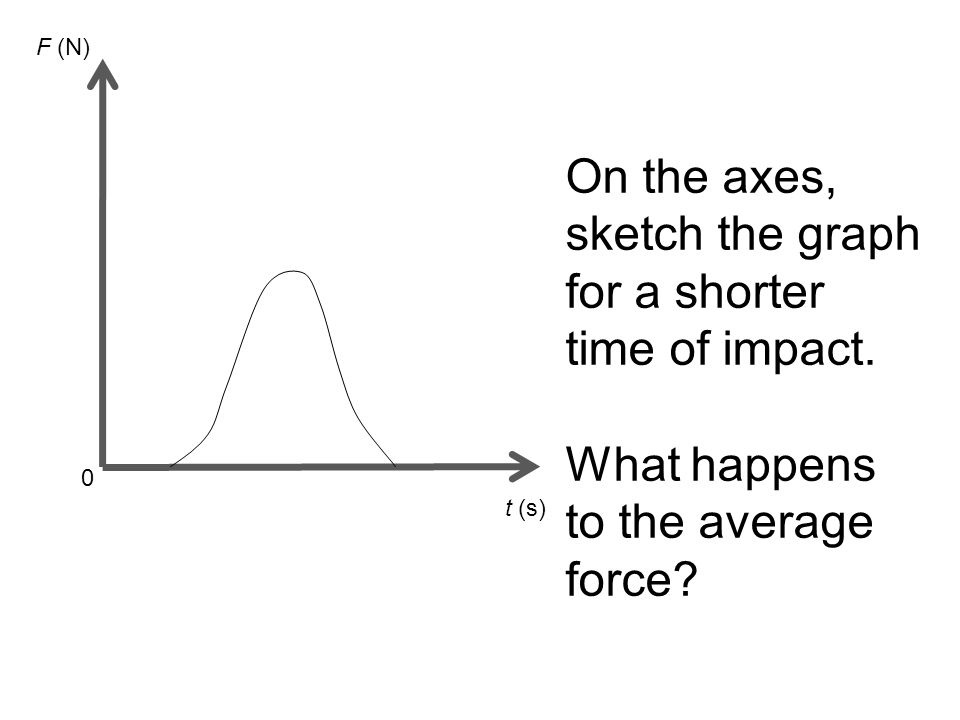 t (s) 0 F (N) On the axes, sketch the graph for a shorter time of impact. What happens to the average force?