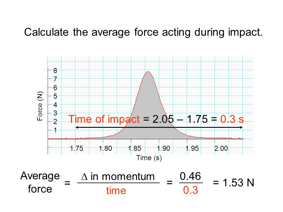 Force (N) Time (s) Calculate the average force acting during impact. Time of impact = 2.05 – 1.75 = 0.3 s Average force = 1.53 N 0.3 0.46 = = in momen