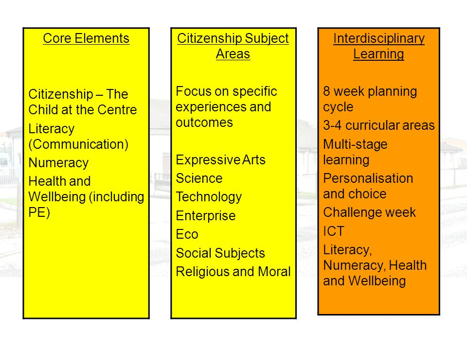 Core Elements Citizenship – The Child at the Centre Literacy (Communication) Numeracy Health and Wellbeing (including PE) Citizenship Subject Areas Fo