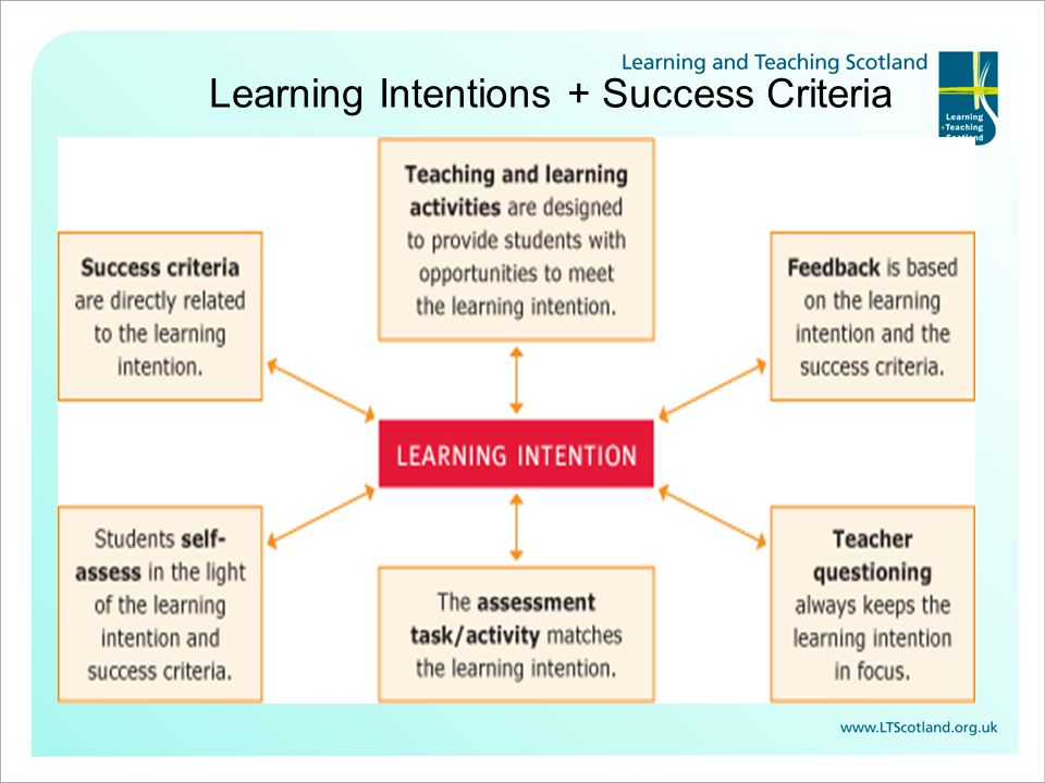 What is a Learning Intention.