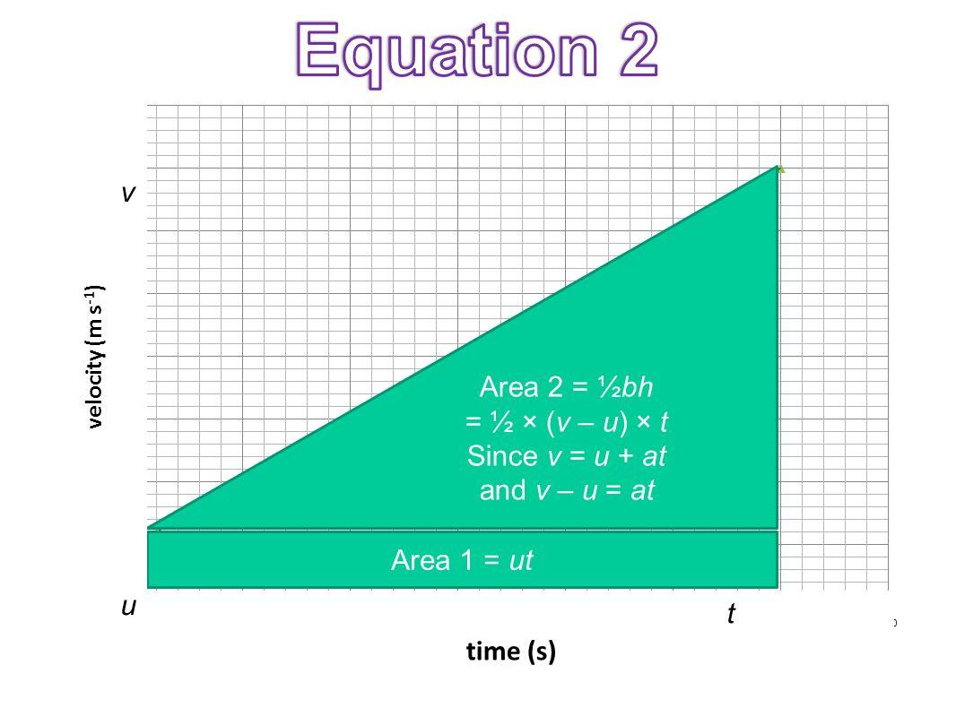 Area 1 = ut Area 2 = ½bh = ½ × (v – u) × t Since v = u + at and v – u = at vuvu t