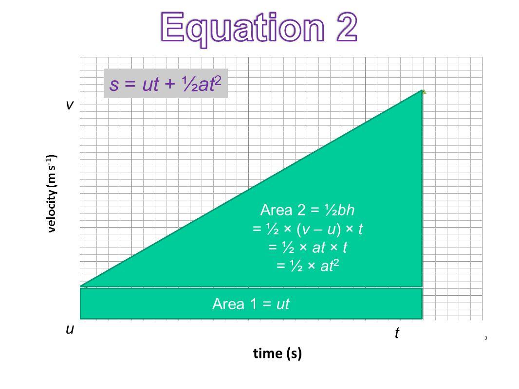 Area 1 = ut Area 2 = ½bh = ½ × (v – u) × t = ½ × at × t = ½ × at 2 vuvu t s = ut + ½at 2