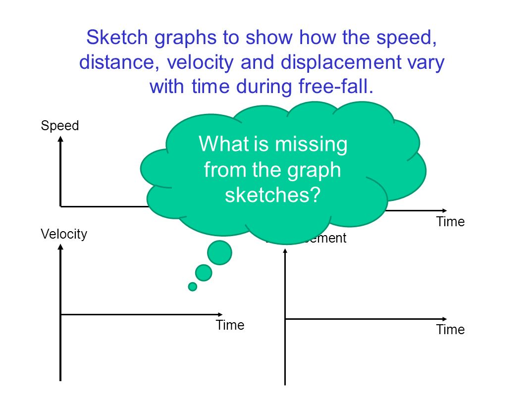 Sketch graphs to show how the speed, distance, velocity and displacement vary with time during free-fall. Time Speed Time Distance Time Velocity Time