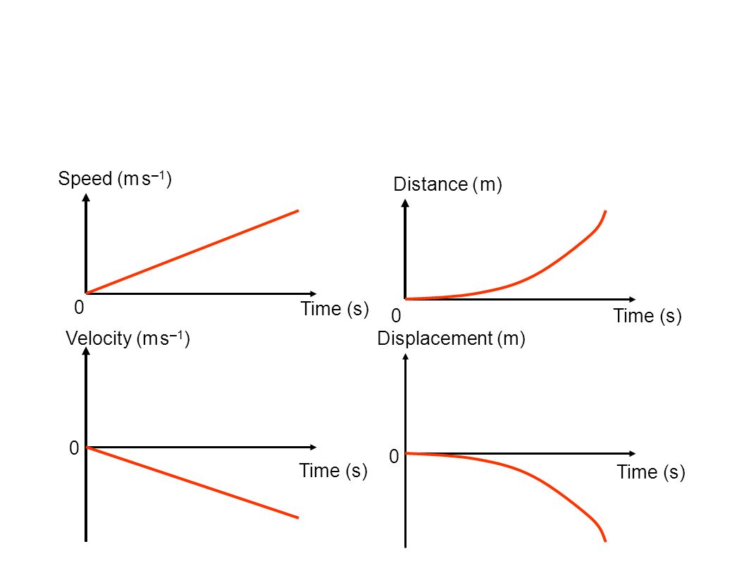 Time (s) Speed (m s –1 ) Displacement (m) Velocity (m s –1 ) Distance ( m) Time (s) 0 0 0 0